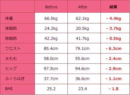 施術前→施術後 結果表